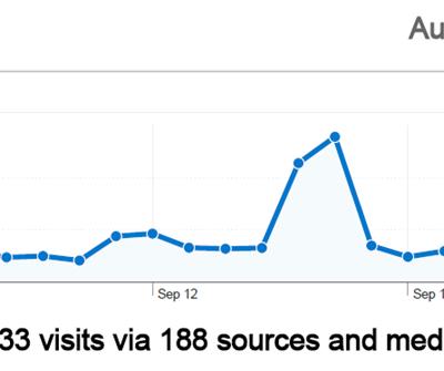 September Statistics for the Blog