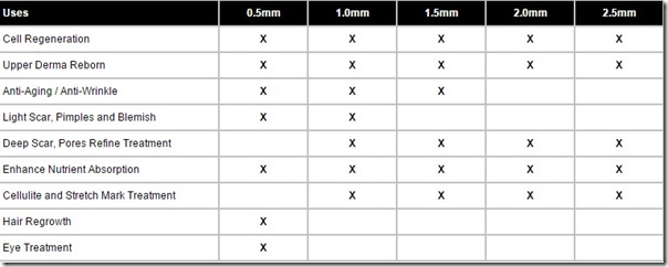 Derma Roller System  Needle Sizes and Uses