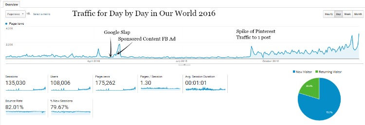 Traffic for Day by Day in Our World 2016.