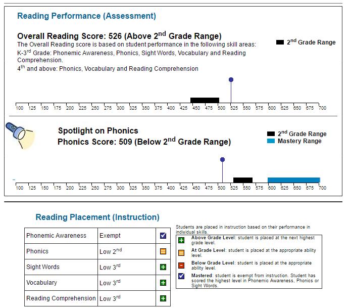 K5 Learning Online Reading and Math Program Reading Assessment Report