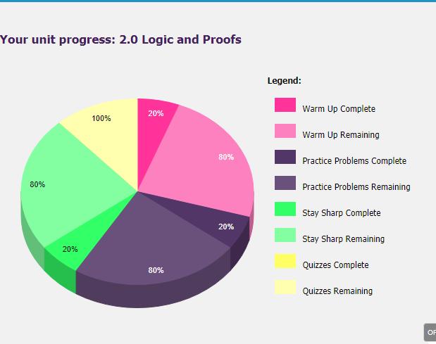 UnLock Math Geometry Unit Progress on Dashboard